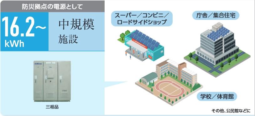 防災拠点の電源として 中規模施設